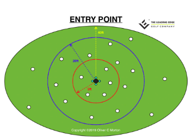 FiPutting Aimpoint
